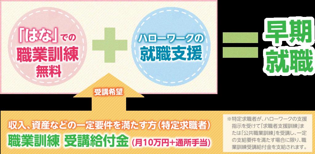 受講料無料・給付金10万円